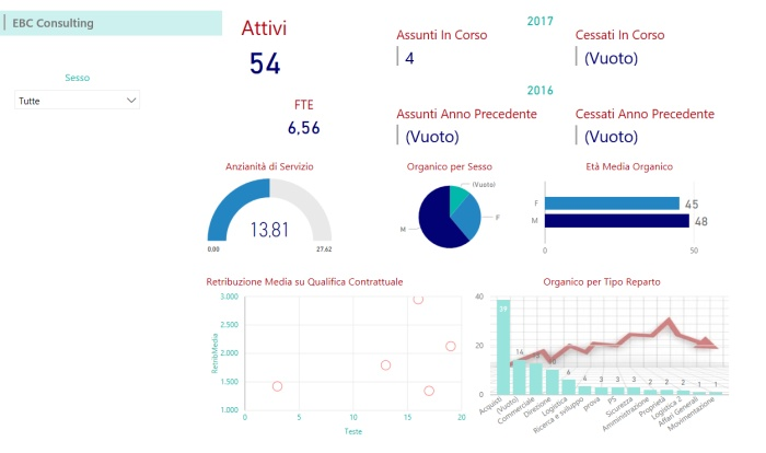 Power BI Dashboard iniziale Business Intelligence HR EBC Consulting