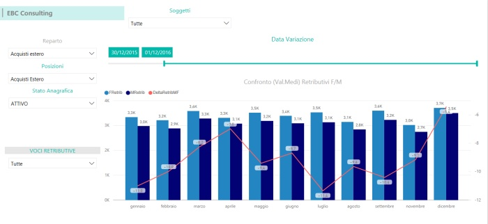 Power BI analisi retribuzioni maschi femmina Business Intelligence HR EBC Consulting