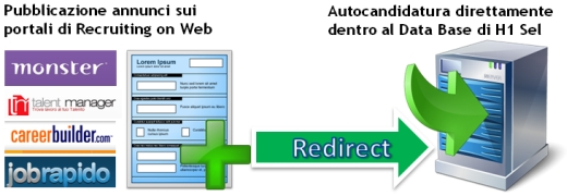 Redirect_candidati_da_siti_di_recruting_on_web_ad_h1_sel