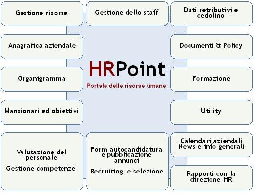 Hr point portale delle risorse umane for Crea il mio piano personale